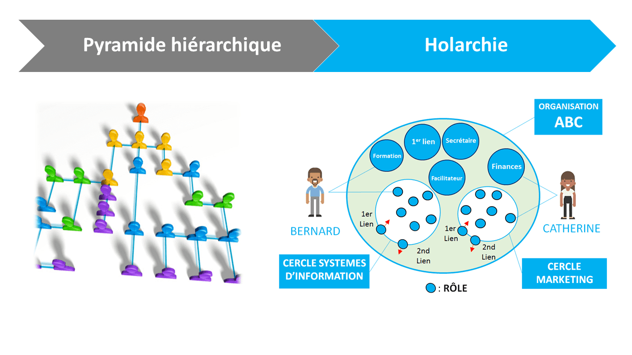 holarchie et holacratie