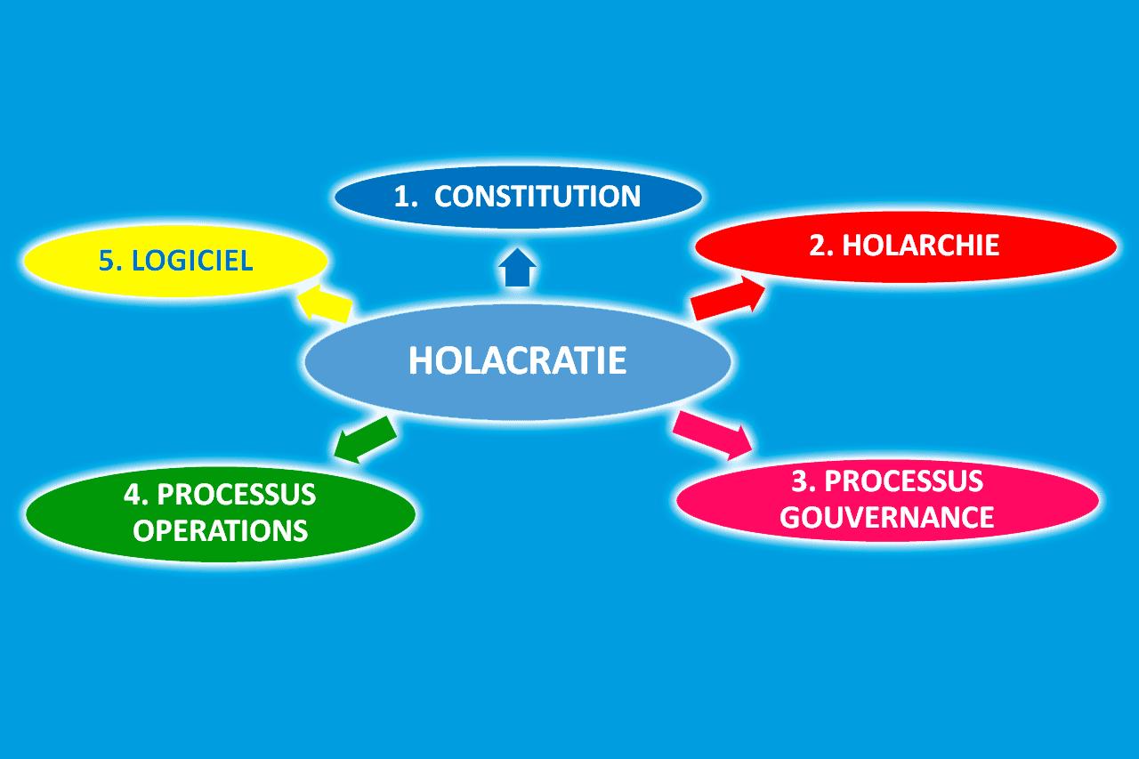 Les 5 piliers de l'holacratie